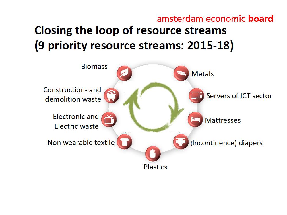 closing the loops of material streams