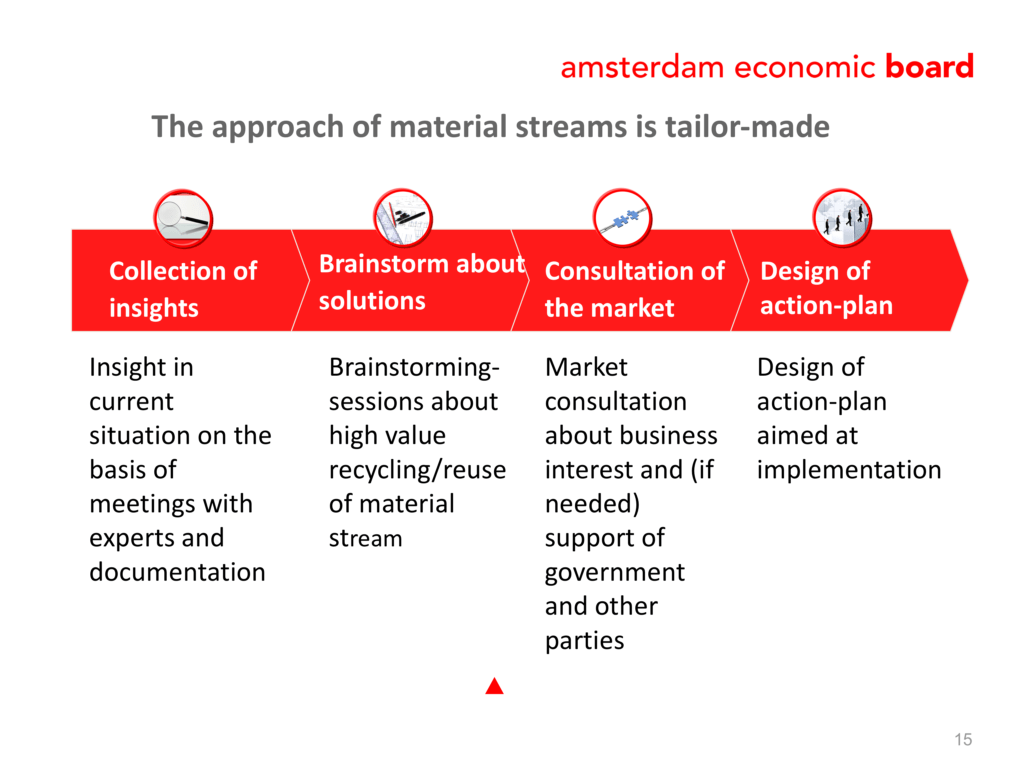 approach of material streams