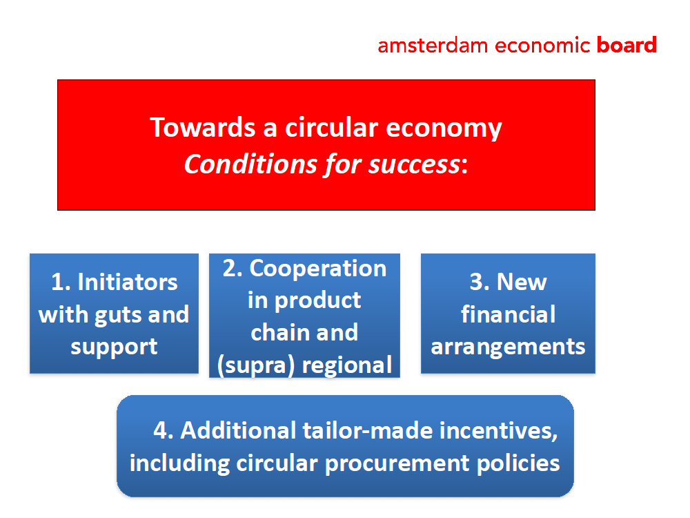 towards a circular economy conditions of success